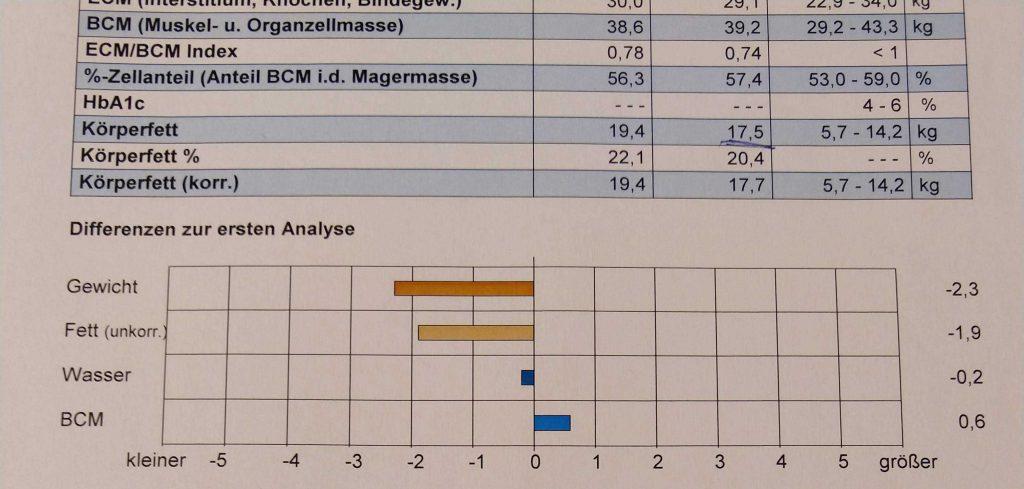 BIA-Messdaten